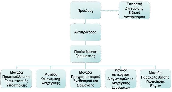 Οργανόγραμμα Επιτροπής